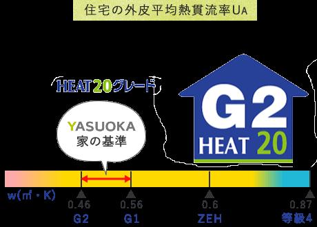 住宅の外皮平均熱貫流率UA