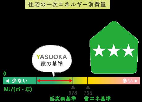 住宅の一次エネルギー消費量