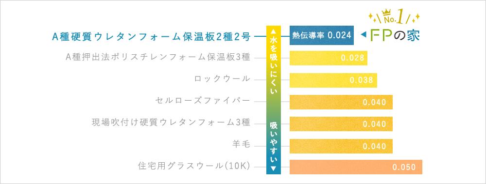 FPパネルは熱の伝えにくさNo.1 熱伝導率比較グラフ
