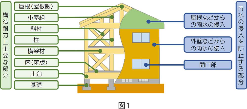 木造 在来軸組工法の戸建住宅の例